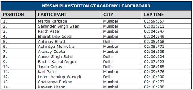 gt-academy-india-002